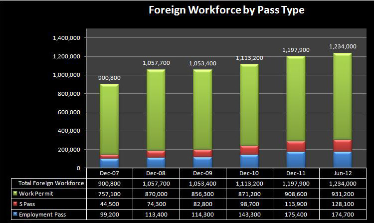 influx of foreigners in singapore
