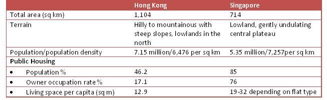 Hong Kong Vs Singapore Public Housing Singapore