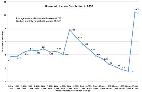 HHIncomeDistribution