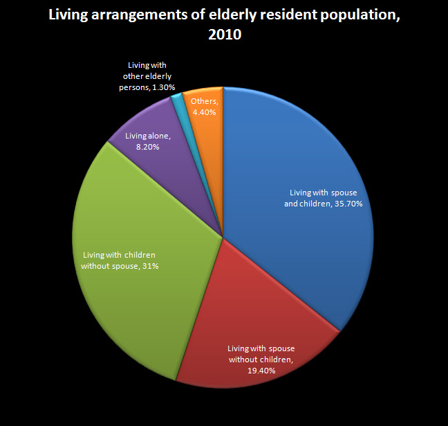 Caring For The Elderly In Singapore Are We Doing Enough